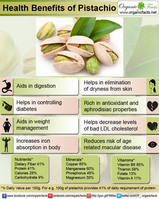 Pistachio Nuts top choice for slimming and protein